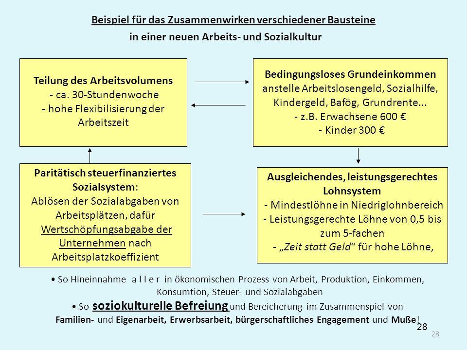 28 Beispiel für das Zusammenwirken verschiedener Bausteine Teilung des Arbeitsvolumens - ca. 30-Stundenwoche - hohe Flexibilisierung der Arbeitszeit B
