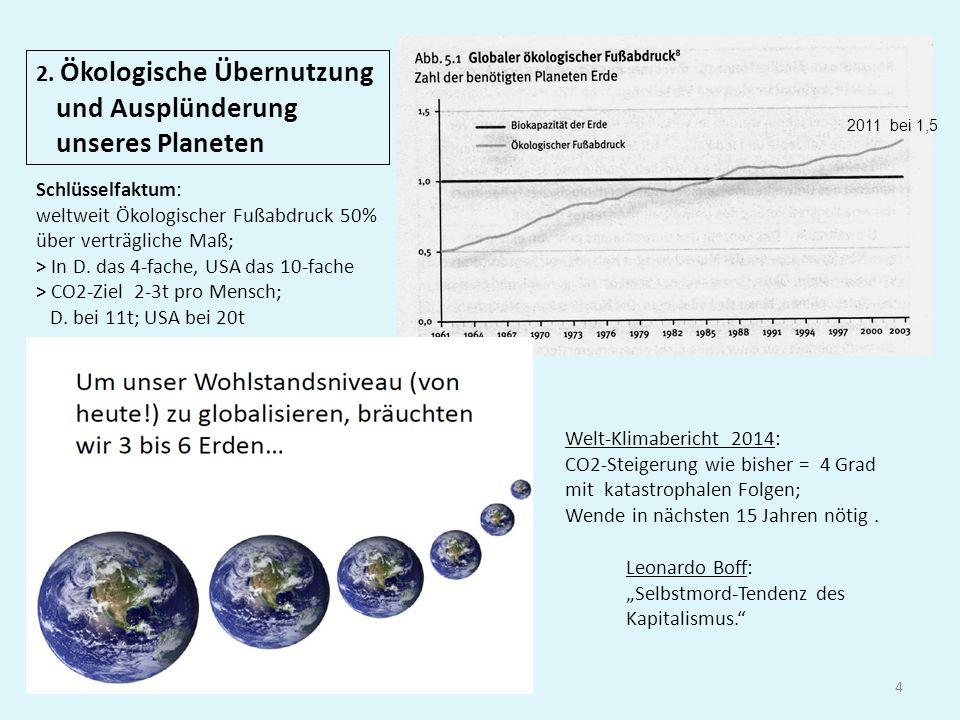 4 2. Ökologische Übernutzung und Ausplünderung unseres Planeten 2011 bei 1,5 Schlüsselfaktum: weltweit Ökologischer Fußabdruck 50% über verträgliche M