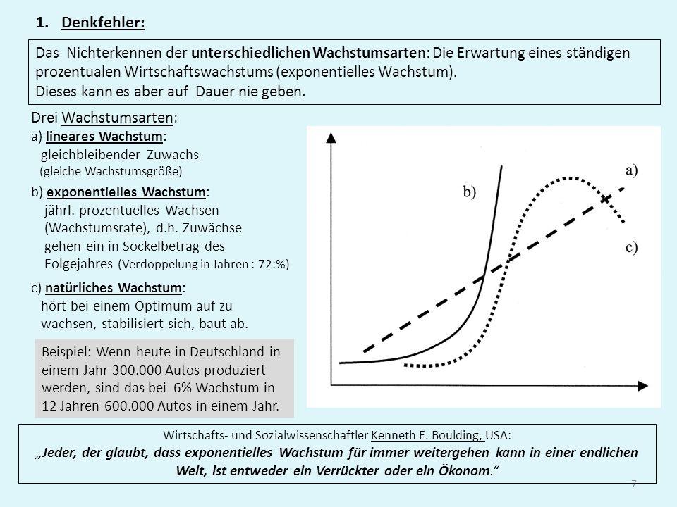 7 1.Denkfehler: Das Nichterkennen der unterschiedlichen Wachstumsarten: Die Erwartung eines ständigen prozentualen Wirtschaftswachstums (exponentielles Wachstum).