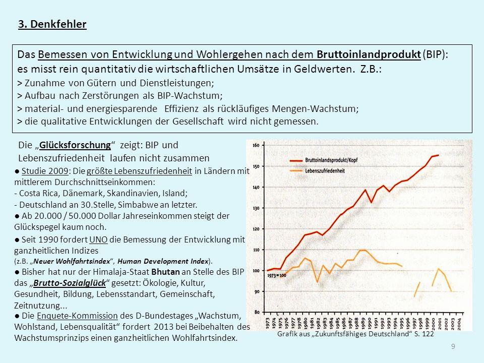 9 3. Denkfehler Das Bemessen von Entwicklung und Wohlergehen nach dem Bruttoinlandprodukt (BIP): es misst rein quantitativ die wirtschaftlichen Umsätz