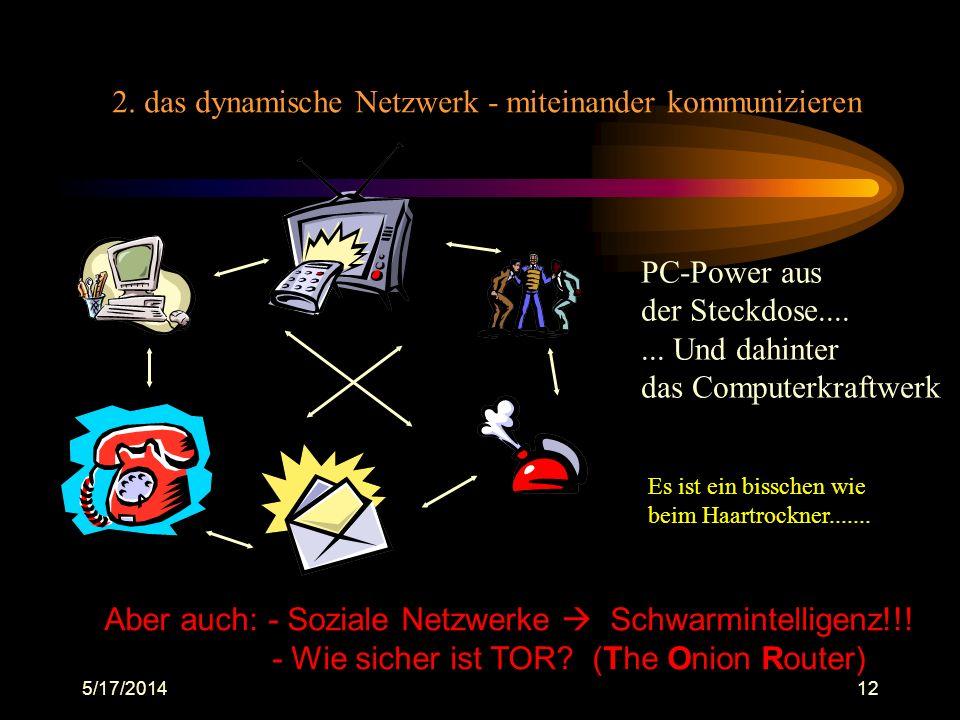 5/17/201412 2. das dynamische Netzwerk - miteinander kommunizieren PC-Power aus der Steckdose....... Und dahinter das Computerkraftwerk Es ist ein bis