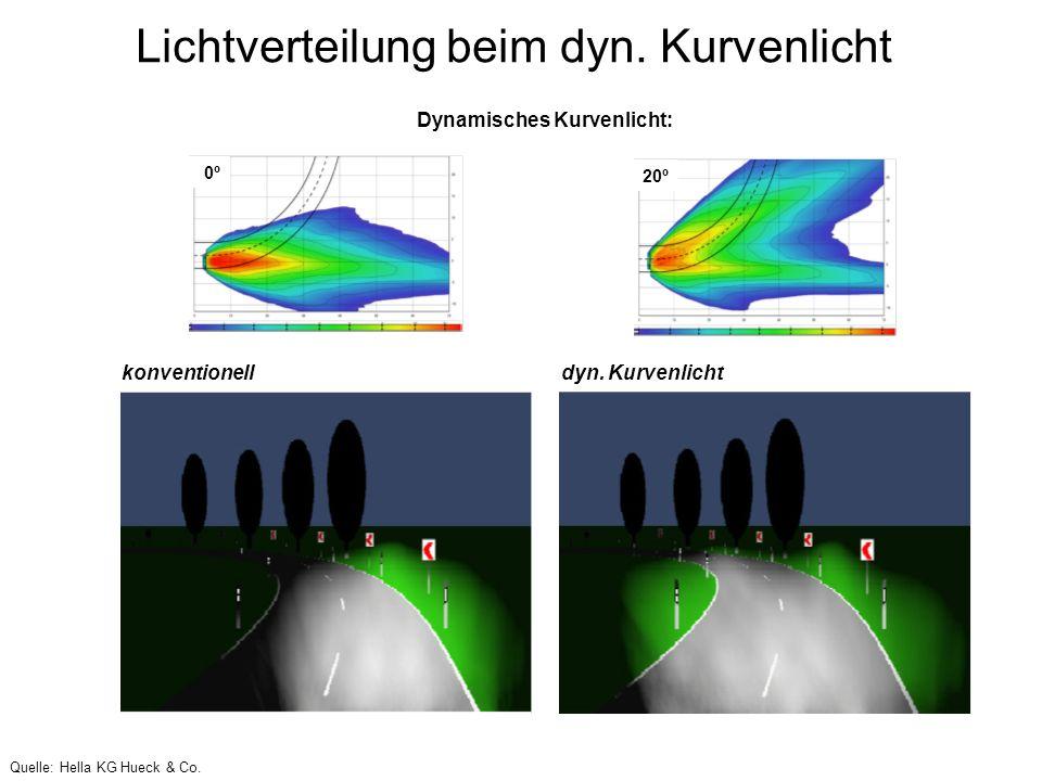 Lichtverteilung beim dyn. Kurvenlicht 0º 20º Dynamisches Kurvenlicht: konventionell dyn. Kurvenlicht Quelle: Hella KG Hueck & Co.