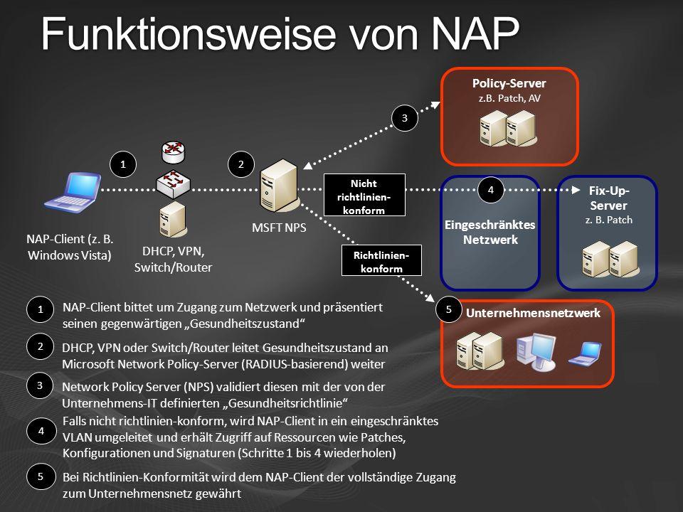 Nicht richtlinien- konform 1 Eingeschränktes Netzwerk NAP-Client bittet um Zugang zum Netzwerk und präsentiert seinen gegenwärtigen Gesundheitszustand