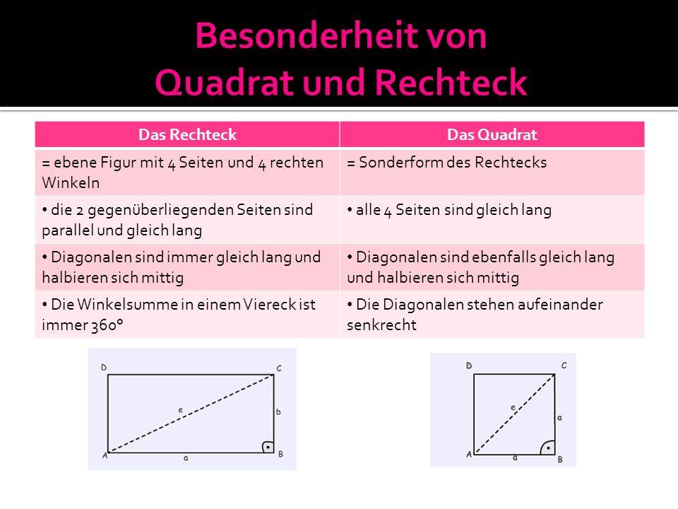 Das RechteckDas Quadrat = ebene Figur mit 4 Seiten und 4 rechten Winkeln = Sonderform des Rechtecks die 2 gegenüberliegenden Seiten sind parallel und gleich lang alle 4 Seiten sind gleich lang Diagonalen sind immer gleich lang und halbieren sich mittig Diagonalen sind ebenfalls gleich lang und halbieren sich mittig Die Winkelsumme in einem Viereck ist immer 360° Die Diagonalen stehen aufeinander senkrecht