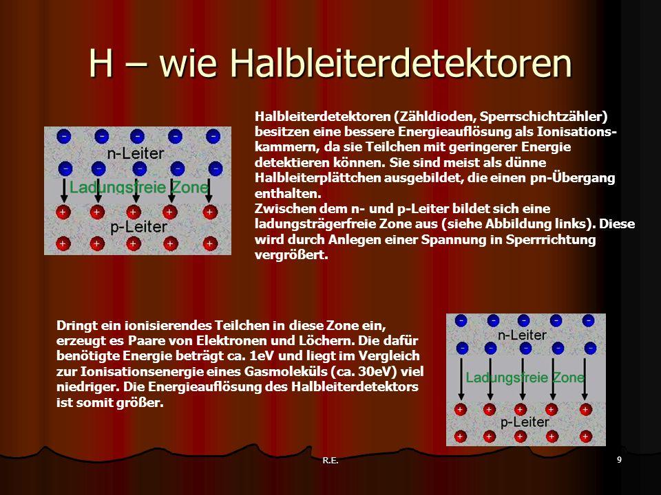 R.E. 9 H – wie Halbleiterdetektoren Halbleiterdetektoren (Zähldioden, Sperrschichtzähler) besitzen eine bessere Energieauflösung als Ionisations- kamm