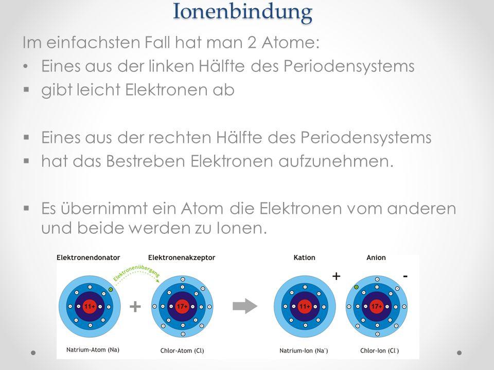 Ionenbindung Im einfachsten Fall hat man 2 Atome: Eines aus der linken Hälfte des Periodensystems gibt leicht Elektronen ab Eines aus der rechten Hälf