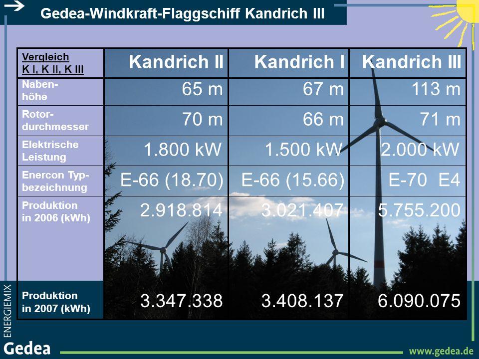 6.090.0753.408.1373.347.338 Produktion in 2007 (kWh) 5.755.2003.021.4072.918.814 Produktion in 2006 (kWh) E-70 E4E-66 (15.66)E-66 (18.70) Enercon Typ-