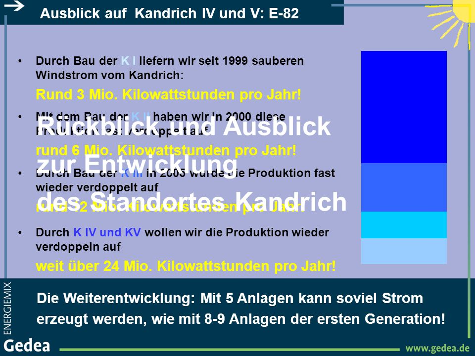 Ausblick auf Kandrich IV und V: E-82 Die Weiterentwicklung: Mit 5 Anlagen kann soviel Strom erzeugt werden, wie mit 8-9 Anlagen der ersten Generation!