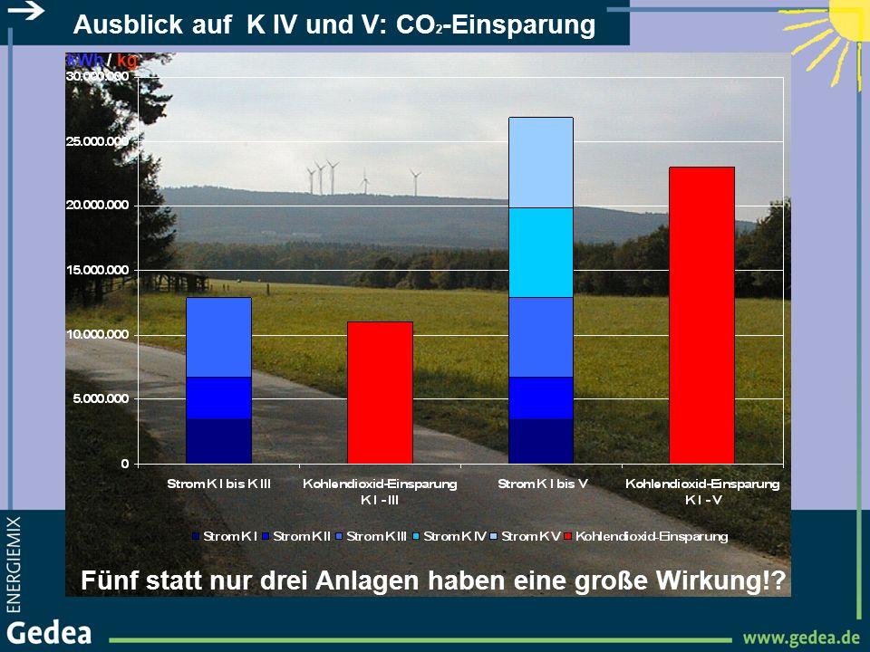 Ausblick auf K IV und V: CO 2 -Einsparung Fünf statt nur drei Anlagen haben eine große Wirkung!? kWh / kg