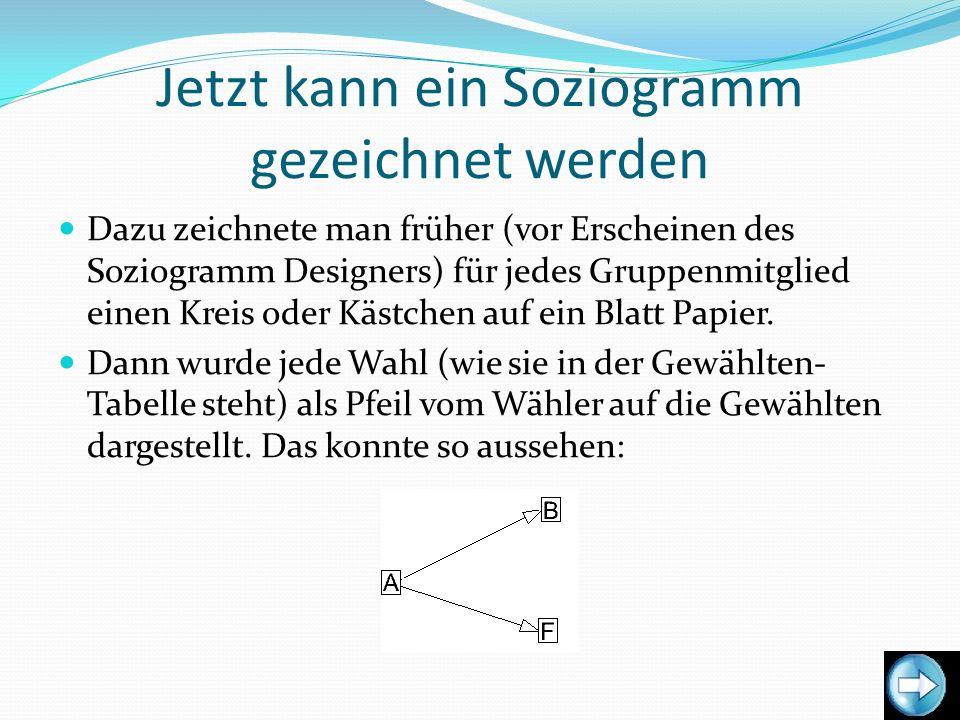 Jetzt kann ein Soziogramm gezeichnet werden Dazu zeichnete man früher (vor Erscheinen des Soziogramm Designers) für jedes Gruppenmitglied einen Kreis