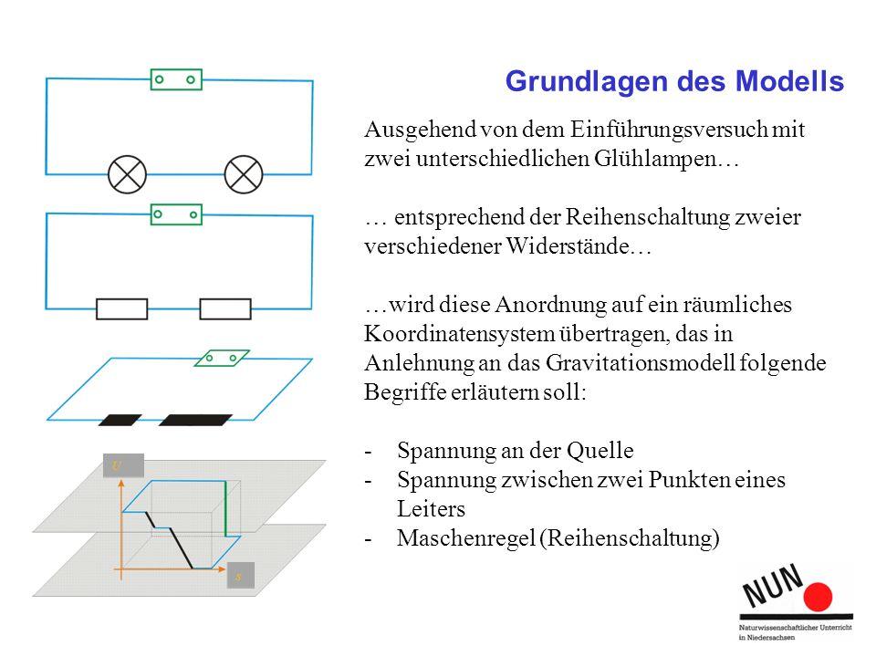 Grundlagen des Modells Ausgehend von dem Einführungsversuch mit zwei unterschiedlichen Glühlampen… … entsprechend der Reihenschaltung zweier verschied