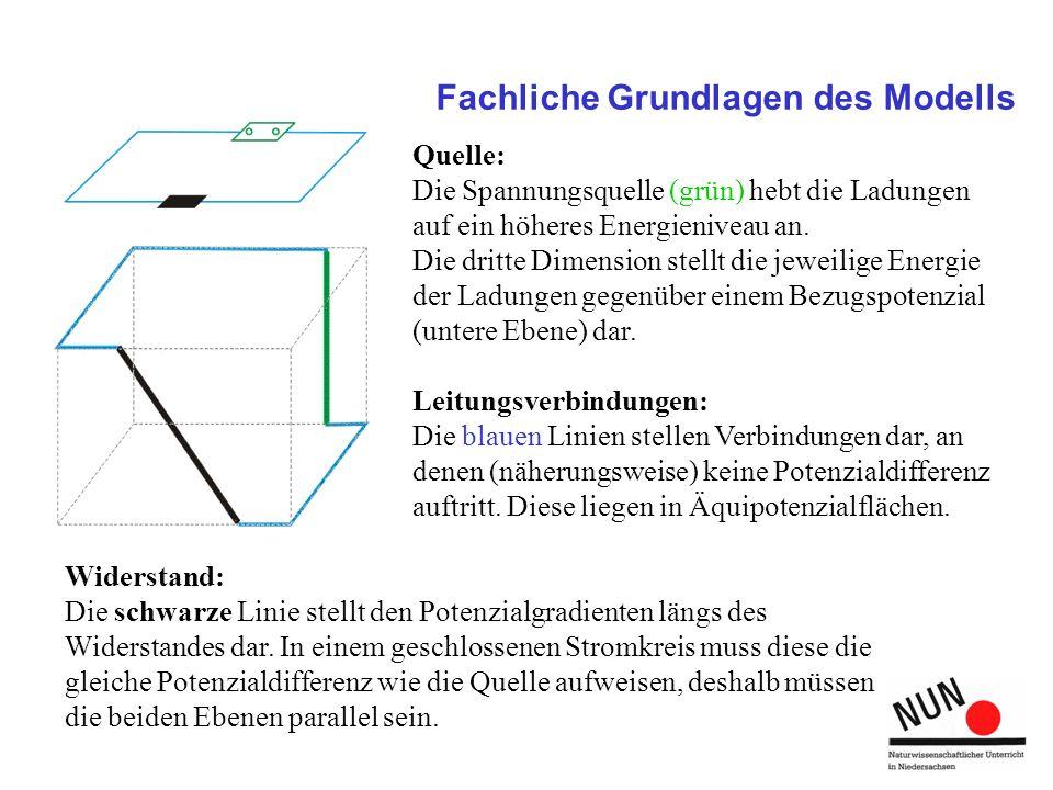 Fachliche Grundlagen des Modells Quelle: Die Spannungsquelle (grün) hebt die Ladungen auf ein höheres Energieniveau an. Die dritte Dimension stellt di