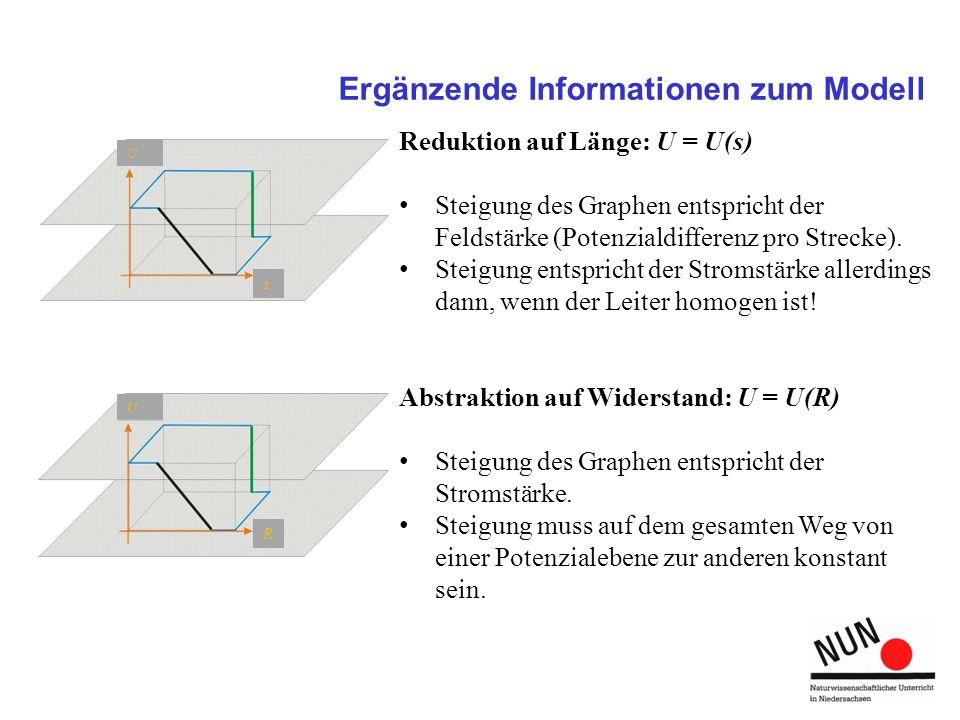 Ergänzende Informationen zum Modell Reduktion auf Länge: U = U(s) Steigung des Graphen entspricht der Feldstärke (Potenzialdifferenz pro Strecke). Ste