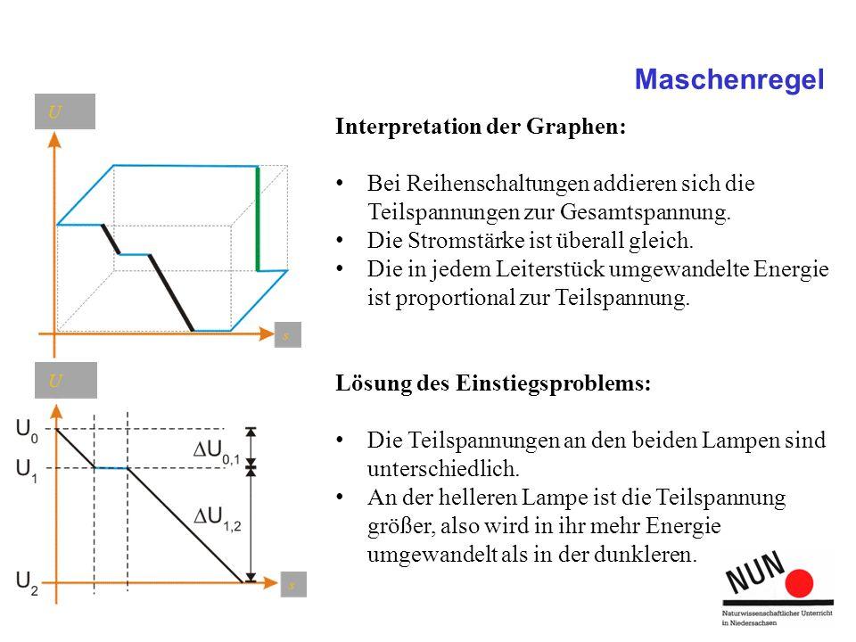 Maschenregel Interpretation der Graphen: Bei Reihenschaltungen addieren sich die Teilspannungen zur Gesamtspannung. Die Stromstärke ist überall gleich