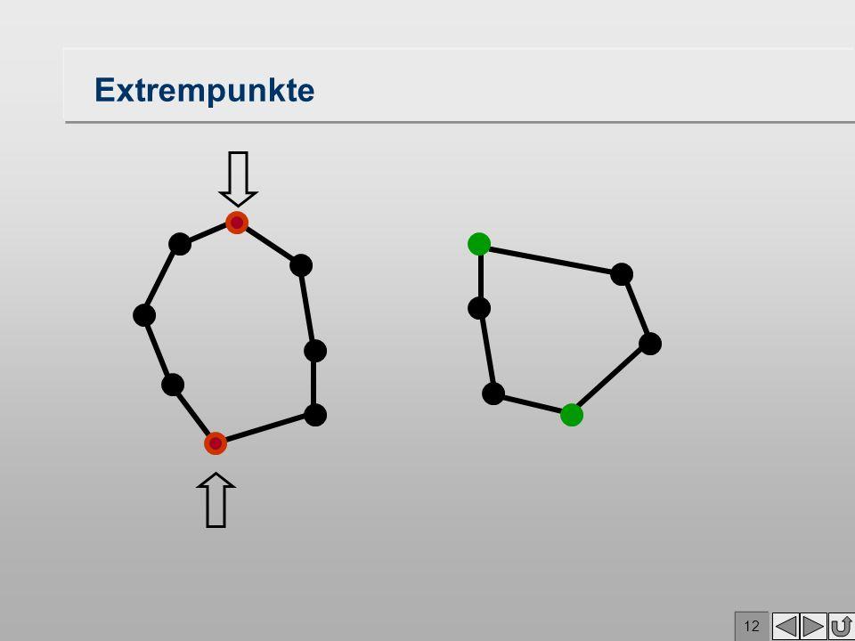 11 Bestimmung der (oberen) Tangenten der konvexen Hüllen Bestimme die oberen und unteren Extrempunkte von CH(P 1 ), CH(P 2 ) und CH(P 1 ) CH(P 2 ) Betrachte die oberen Extrempunkte P 1 und Q 1 und die Nachfolger P 2 und Q 2 im Uhrzeigersinn, und sei P 1 höher als Q 1 Bestimme das Minimum der mit P 1 P 2, P 1 Q 1 und P 1 Q 2 assoziierten Winkel Fälle: –P 1 Q 1 ist minimal: Tangente gefunden, fertig –P 1 P 2 minimal: ersetze P 1 durch P 2 und P 2 durch P 3 (wandere auf der linken konvexen Hülle im Uhrzeigersinn) –P 1 Q 2 minimal: ersetze Q 1 durch Q 2 und Q 2 durch Q 3 (wandere auf der rechten konvexen Hülle im Uhrzeigersinn) Der Fall der unteren Tangente ist symmetrisch