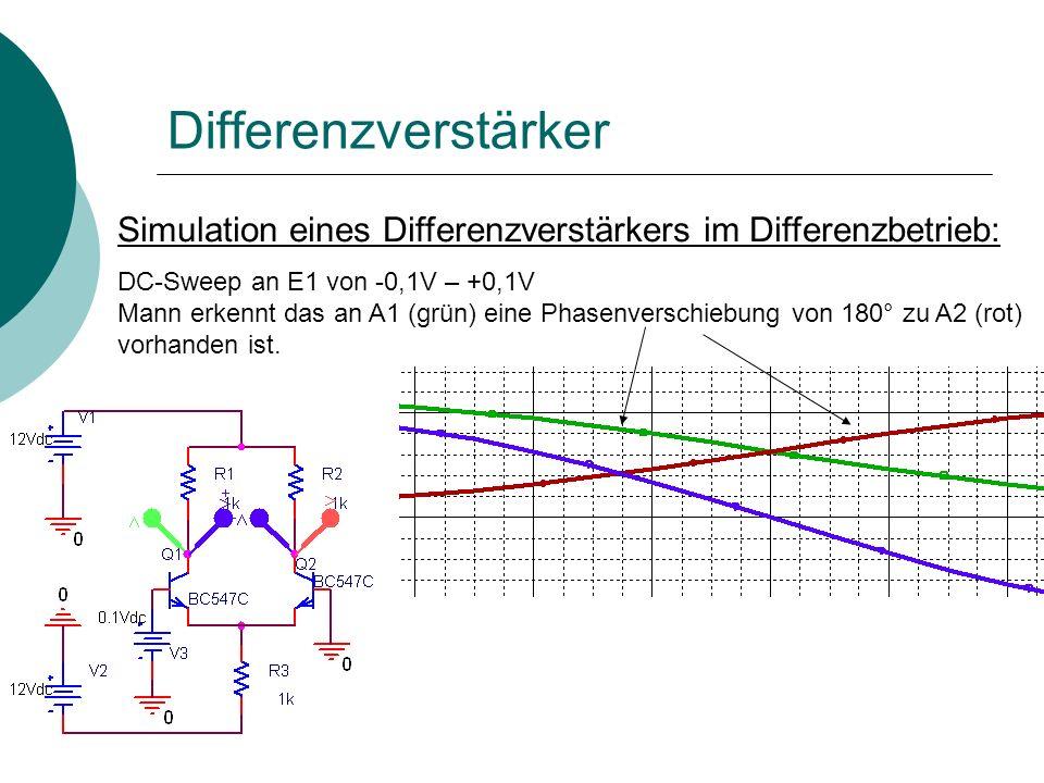 Differenzverstärker Simulation eines Differenzverstärkers im Differenzbetrieb: DC-Sweep an E1 von -0,1V – +0,1V Mann erkennt das an A1 (grün) eine Phasenverschiebung von 180° zu A2 (rot) vorhanden ist.