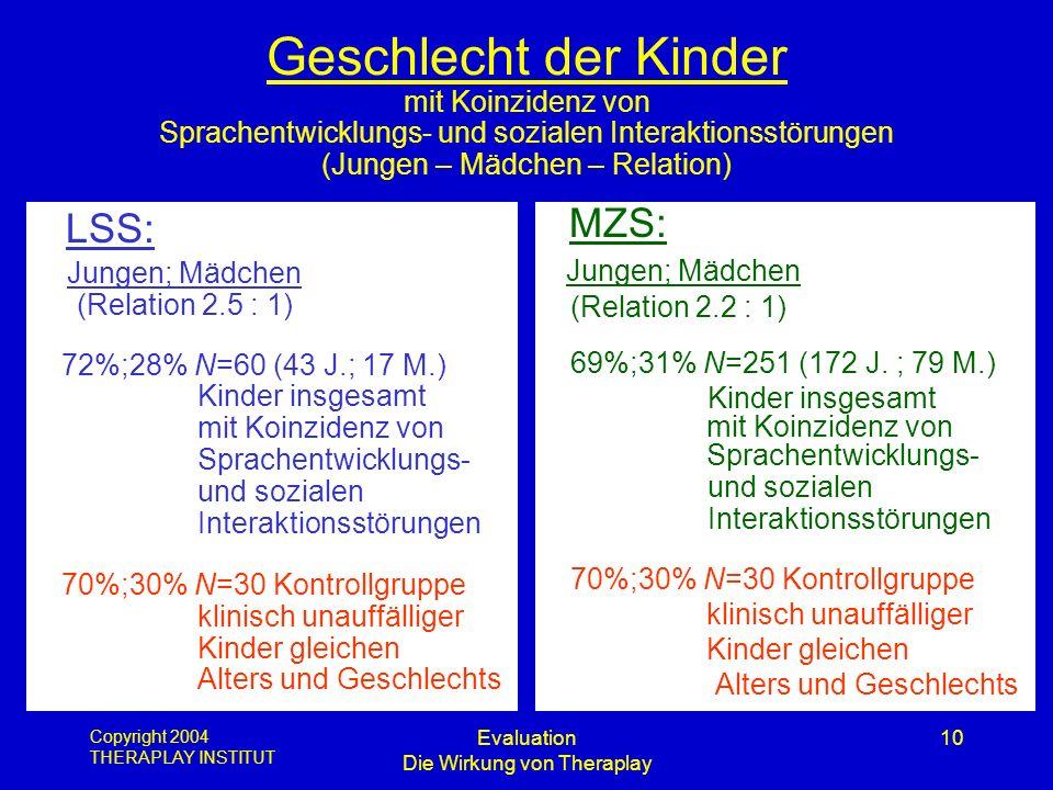 Copyright 2004 THERAPLAY INSTITUT Evaluation Die Wirkung von Theraplay 10 Geschlecht der Kinder mit Koinzidenz von Sprachentwicklungs- und sozialen In