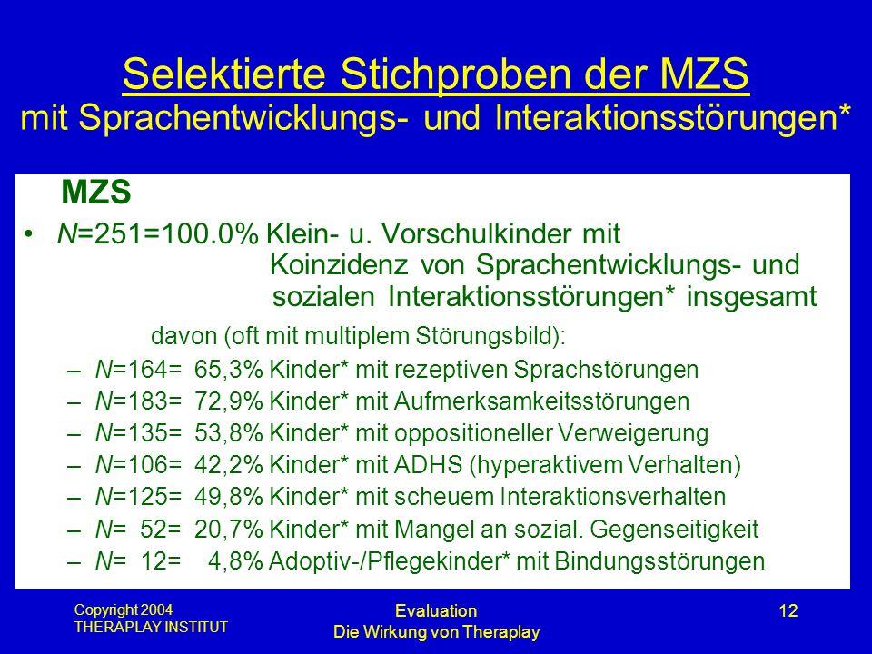 Copyright 2004 THERAPLAY INSTITUT Evaluation Die Wirkung von Theraplay 12 Selektierte Stichproben der MZS mit Sprachentwicklungs- und Interaktionsstör