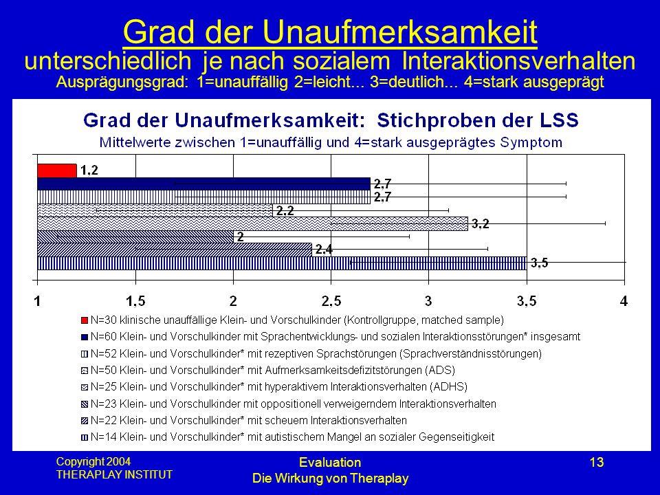 Copyright 2004 THERAPLAY INSTITUT Evaluation Die Wirkung von Theraplay 13 Grad der Unaufmerksamkeit unterschiedlich je nach sozialem Interaktionsverha