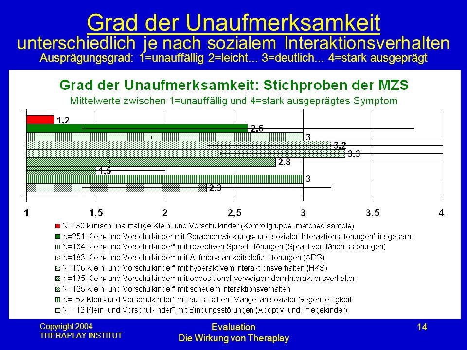 Copyright 2004 THERAPLAY INSTITUT Evaluation Die Wirkung von Theraplay 14 Grad der Unaufmerksamkeit unterschiedlich je nach sozialem Interaktionsverha