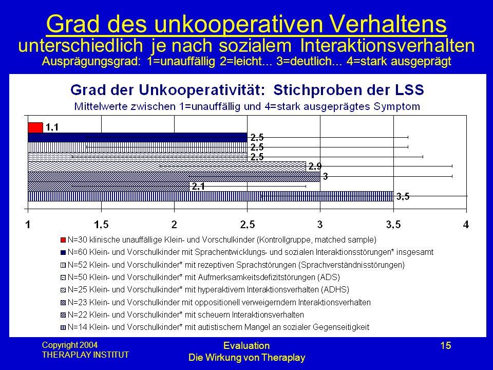 Copyright 2004 THERAPLAY INSTITUT Evaluation Die Wirkung von Theraplay 15 Grad des unkooperativen Verhaltens unterschiedlich je nach sozialem Interakt
