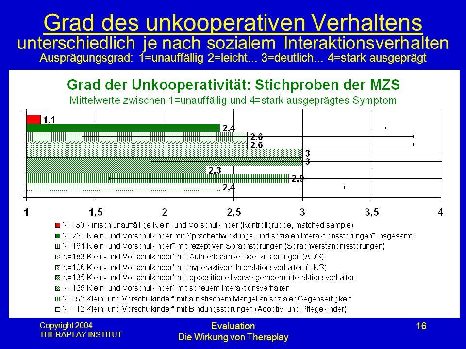 Copyright 2004 THERAPLAY INSTITUT Evaluation Die Wirkung von Theraplay 16 Grad des unkooperativen Verhaltens unterschiedlich je nach sozialem Interakt