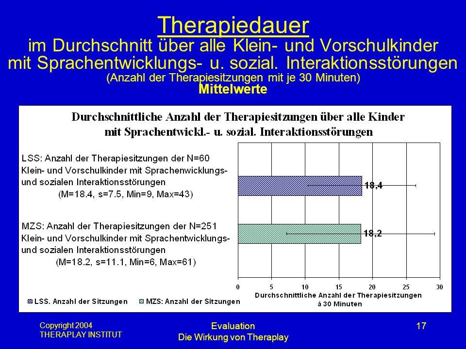 Copyright 2004 THERAPLAY INSTITUT Evaluation Die Wirkung von Theraplay 17 Therapiedauer im Durchschnitt über alle Klein- und Vorschulkinder mit Sprach