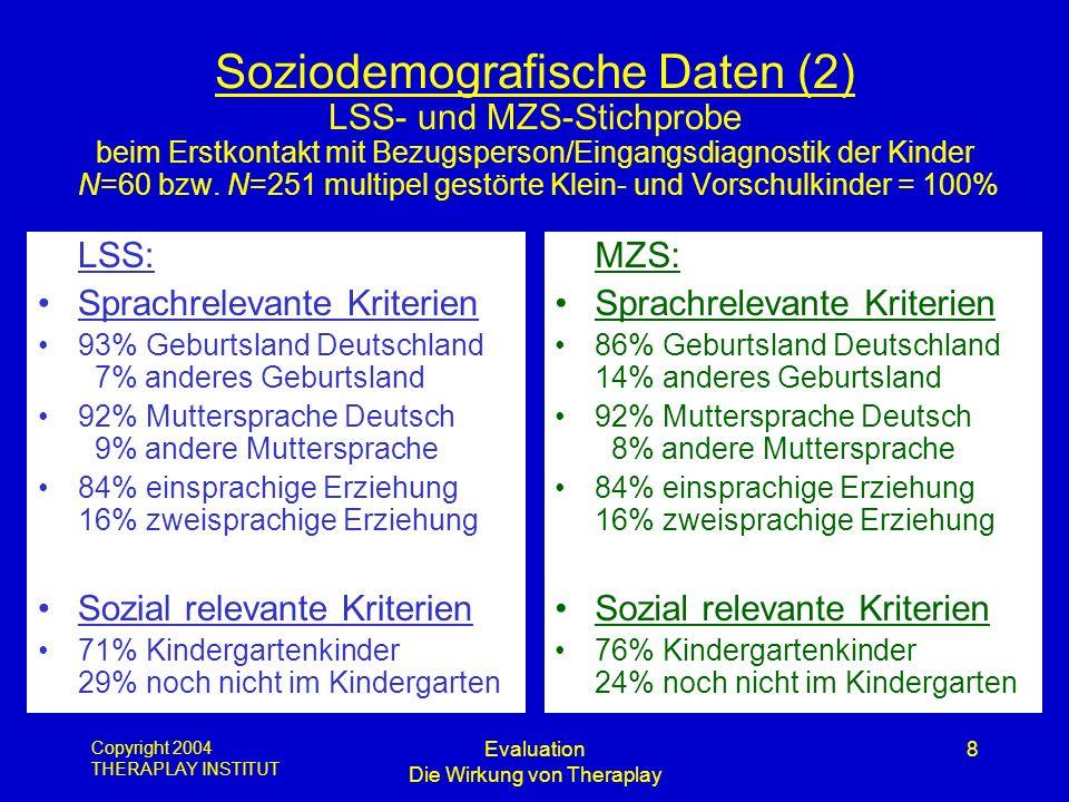 Copyright 2004 THERAPLAY INSTITUT Evaluation Die Wirkung von Theraplay 8 Soziodemografische Daten (2) LSS- und MZS-Stichprobe beim Erstkontakt mit Bez