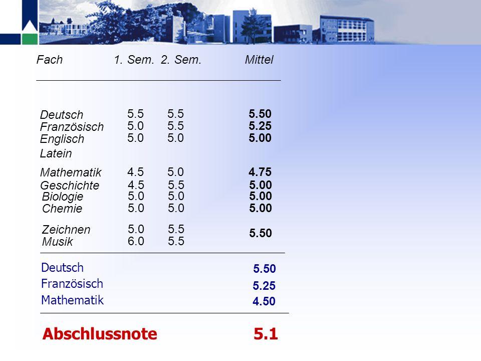 Prüfungsnoten KurzaufsatzTextverständnisMittel 5.255.50 Deutsch 5.25 5.00 5.25 mündlichschriftlichMittel Französisch 4.50 Mathematik