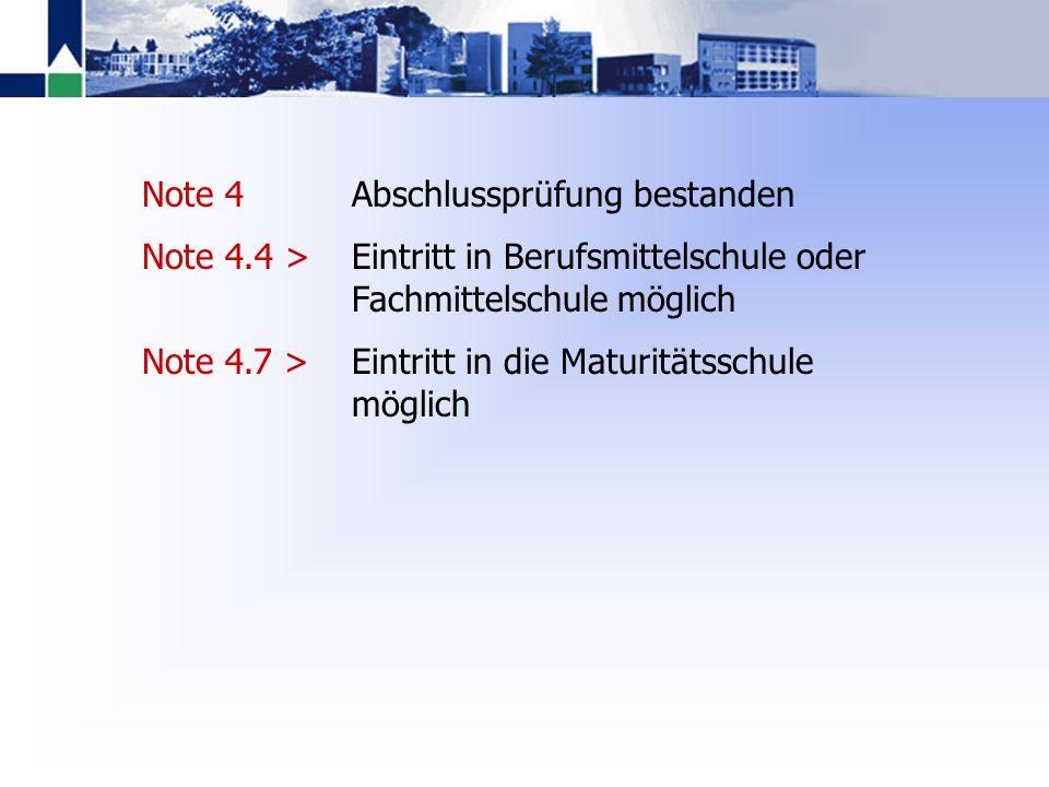 5.50 5.25 5.00 4.75 5.00 Deutsch Französisch Englisch Mathematik Geschichte Biologie Chemie Zeichnen Latein Musik 5.5 5.0 4.5 5.0 6.0 5.5 5.0 5.5 5.0