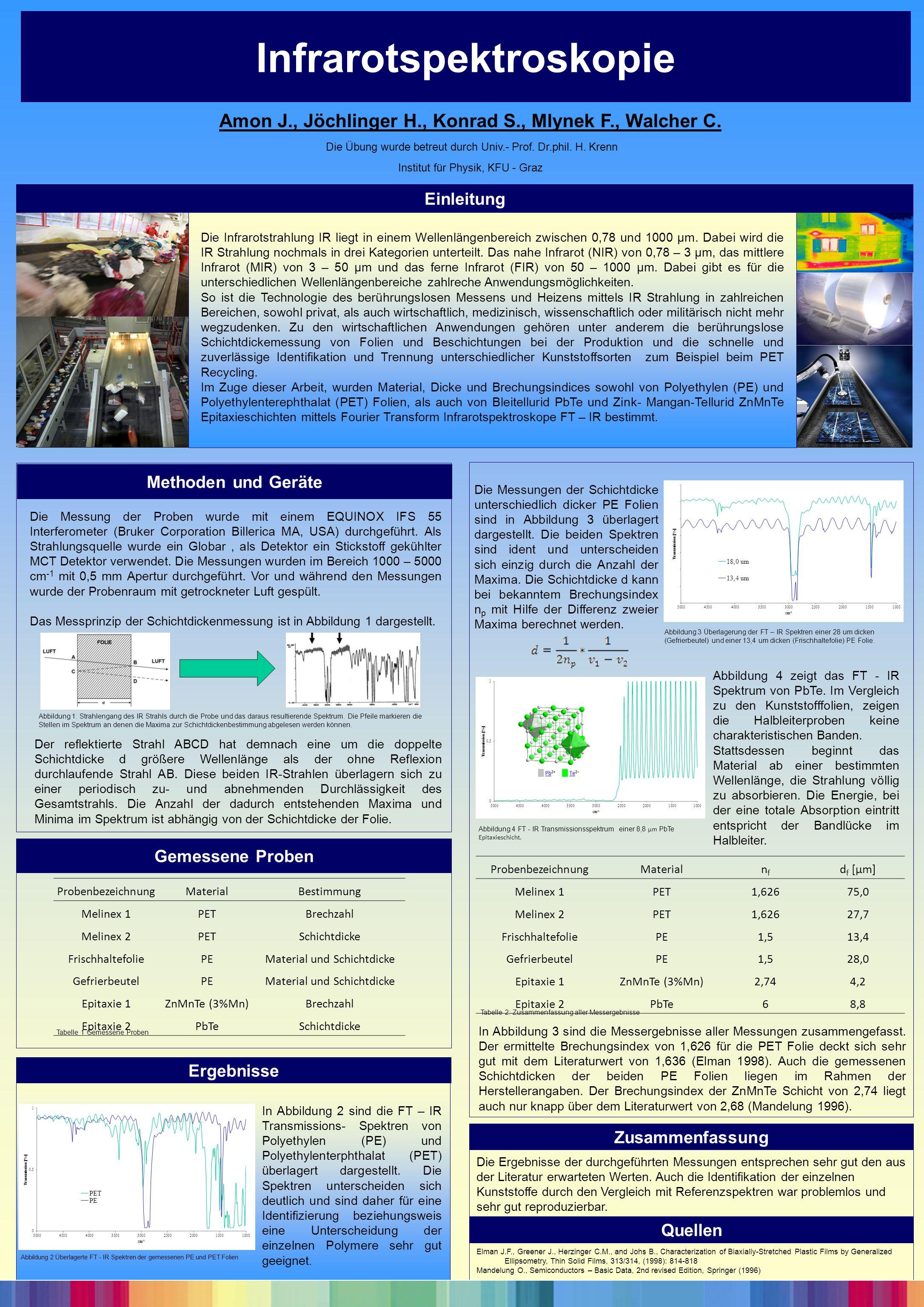 Infrarotspektroskopie Methoden und Geräte Ergebnisse Zusammenfassung Die Messung der Proben wurde mit einem EQUINOX IFS 55 Interferometer (Bruker Corp