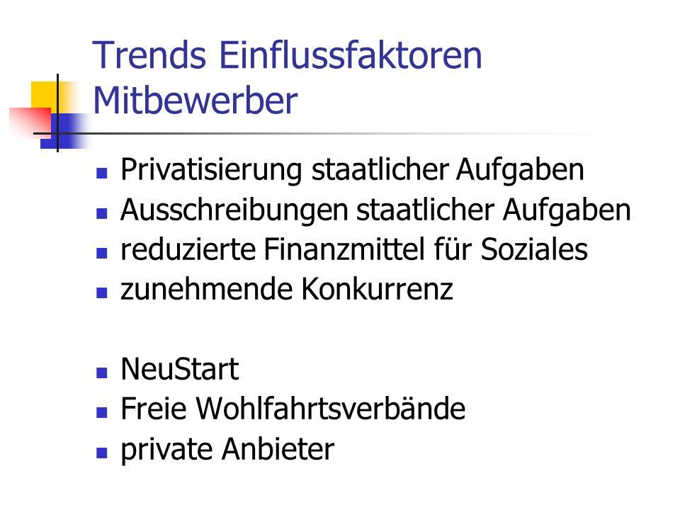 Trends Einflussfaktoren Mitbewerber Privatisierung staatlicher Aufgaben Ausschreibungen staatlicher Aufgaben reduzierte Finanzmittel für Soziales zune