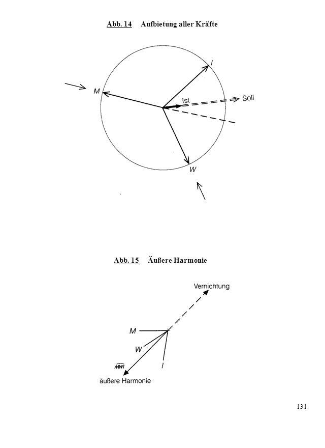 Abb. 14 Aufbietung aller Kräfte Abb. 15 Äußere Harmonie 131