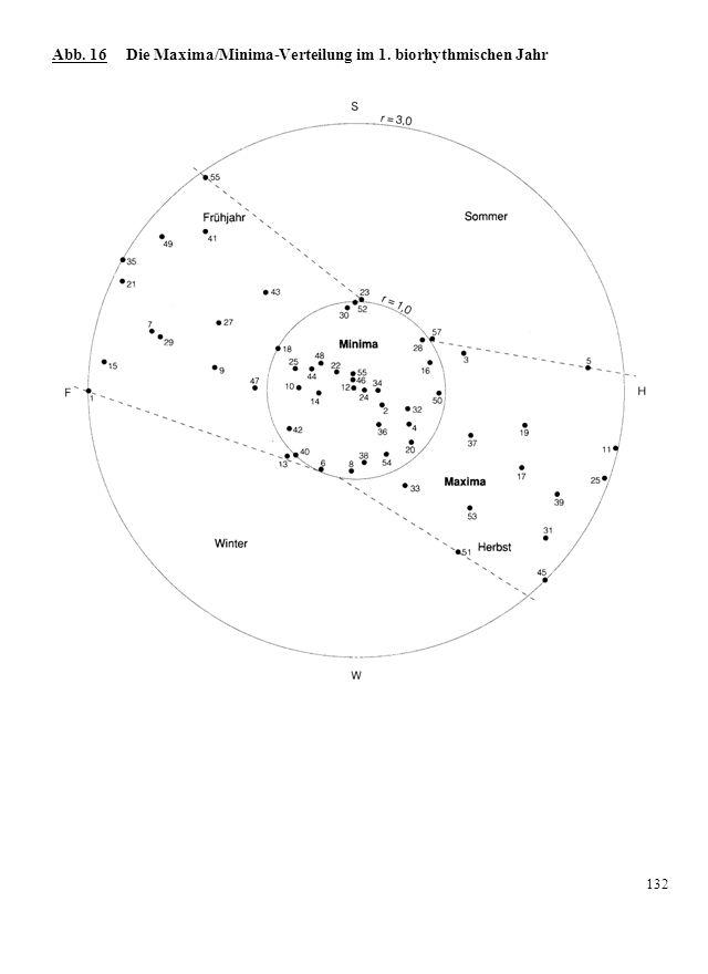 Abb. 16 Die Maxima/Minima-Verteilung im 1. biorhythmischen Jahr 132