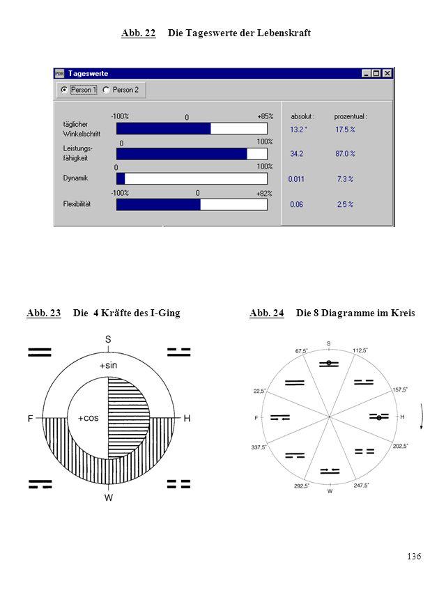 Abb. 22 Die Tageswerte der Lebenskraft Abb. 23 Die 4 Kräfte des I-Ging Abb. 24 Die 8 Diagramme im Kreis 136