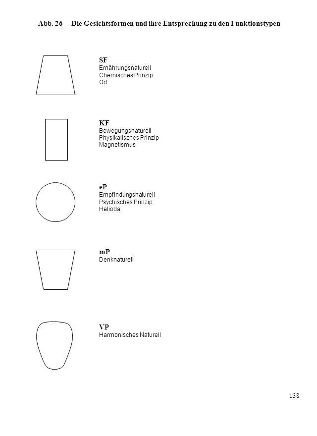 Abb. 26 Die Gesichtsformen und ihre Entsprechung zu den Funktionstypen SF Ernährungsnaturell Chemisches Prinzip Od KF Bewegungsnaturell Physikalisches