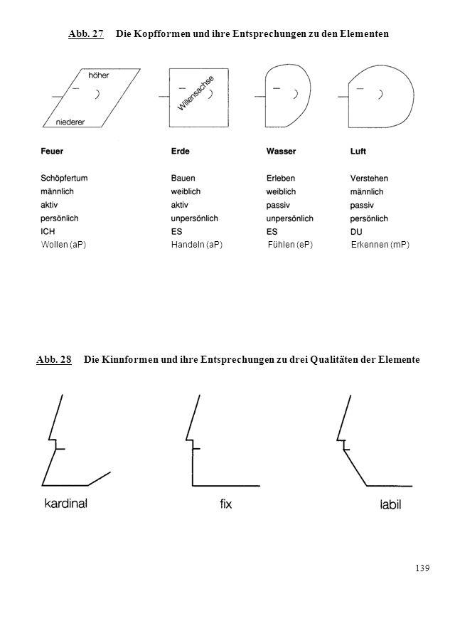 Abb. 27 Die Kopfformen und ihre Entsprechungen zu den Elementen Wollen (aP) Handeln (aP) Fühlen (eP) Erkennen (mP) Abb. 28 Die Kinnformen und ihre Ent