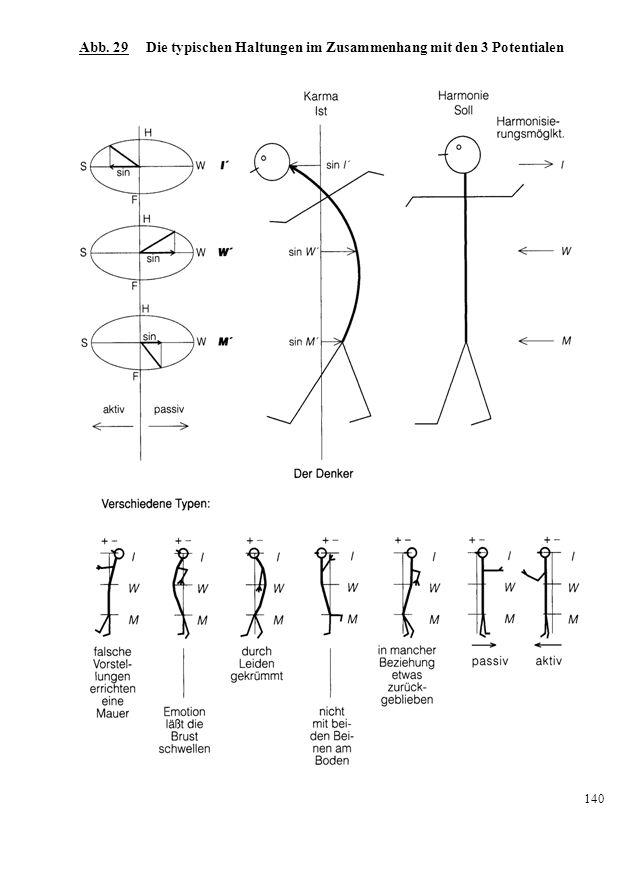 Abb. 29 Die typischen Haltungen im Zusammenhang mit den 3 Potentialen 140