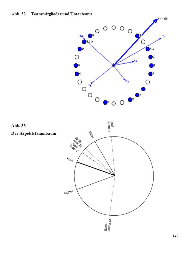 Abb. 32 Teammitglieder und Unterteams Abb. 33 Der Aspektstammbaum 142