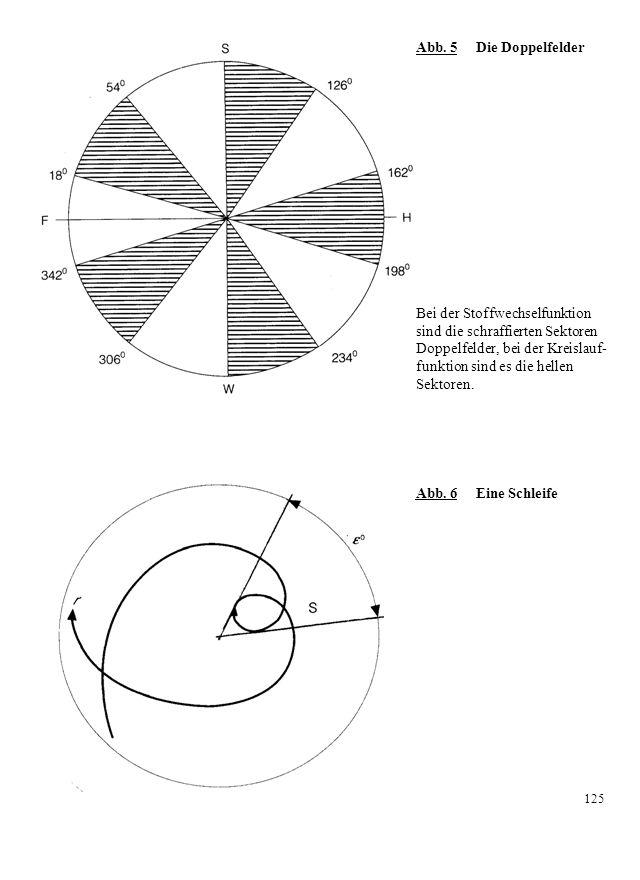 Abb. 5 Die Doppelfelder Bei der Stoffwechselfunktion sind die schraffierten Sektoren Doppelfelder, bei der Kreislauf- funktion sind es die hellen Sekt