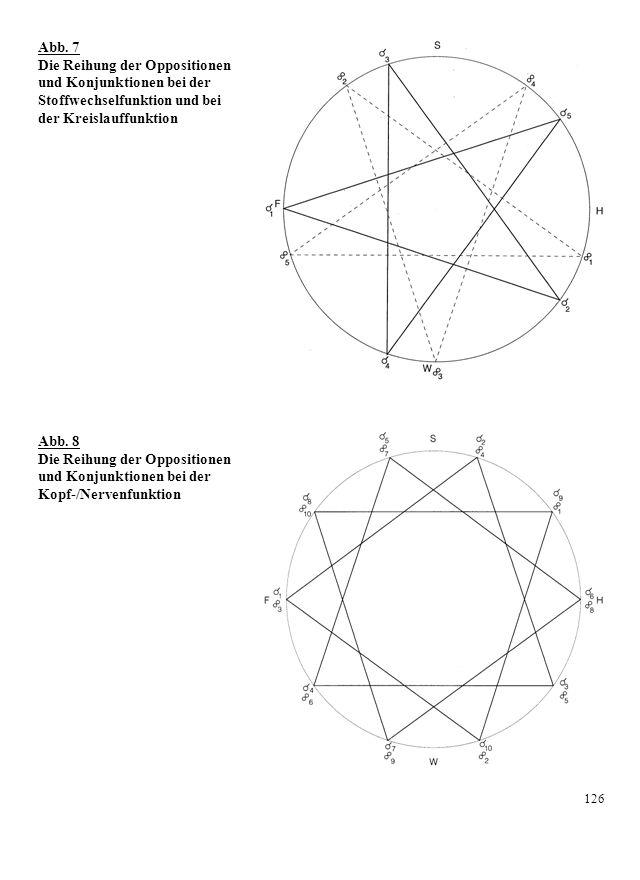 Abb. 7 Die Reihung der Oppositionen und Konjunktionen bei der Stoffwechselfunktion und bei der Kreislauffunktion Abb. 8 Die Reihung der Oppositionen u