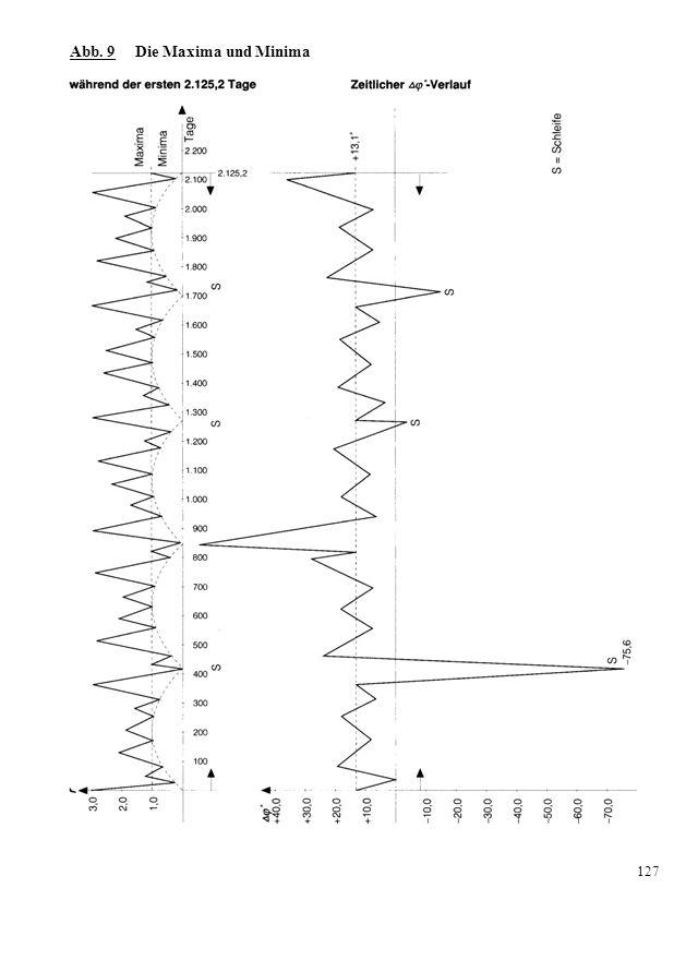 Abb. 10 Zeitanteile der Vektorengrößen des Harmonierhythmus in % 128