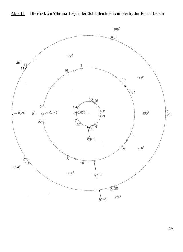 Abb. 11 Die exakten Minima-Lagen der Schleifen in einem biorhythmischen Leben 129