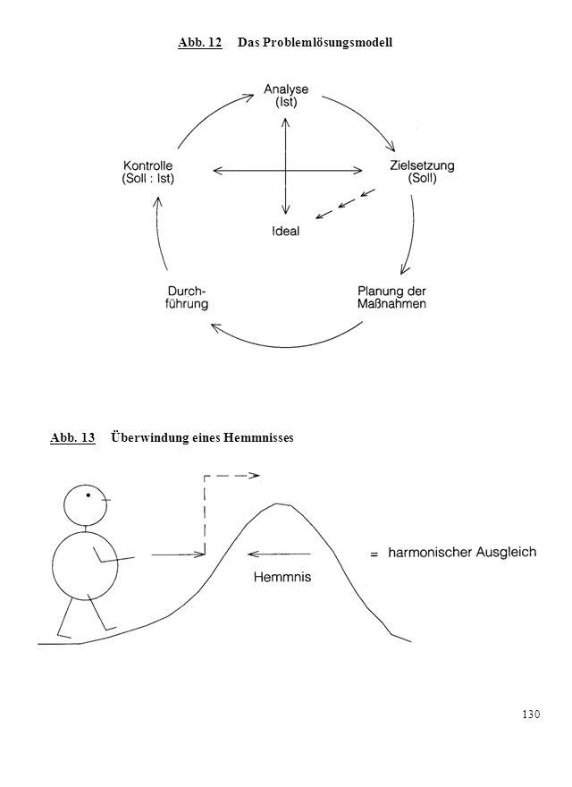 Eine zentrierte Situation Die Lebenskraft ist minimal und macht gerade eine Schleifenbewegung mit Rückwärtsdrehung durch.