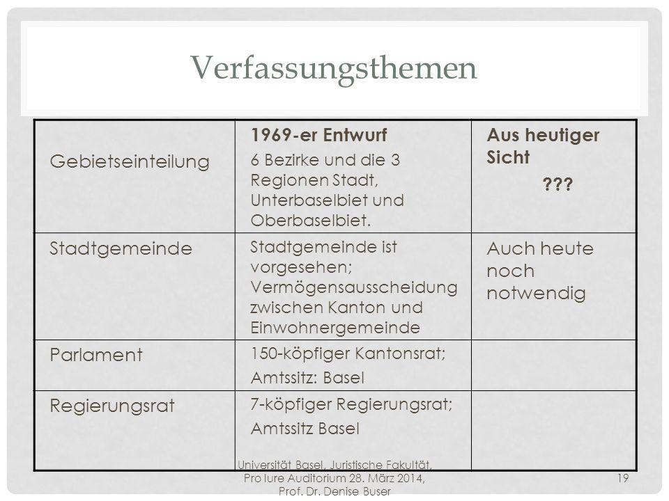 Universität Basel, Juristische Fakultät, Pro Iure Auditorium 28. März 2014, Prof. Dr. Denise Buser 19 Verfassungsthemen Gebietseinteilung 1969-er Entw