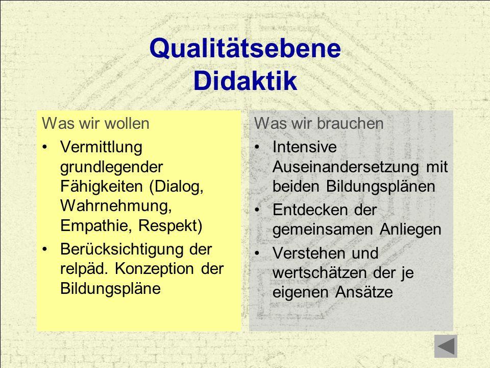 Qualitätsebene Didaktik Was wir wollen Vermittlung grundlegender Fähigkeiten (Dialog, Wahrnehmung, Empathie, Respekt) Berücksichtigung der relpäd. Kon