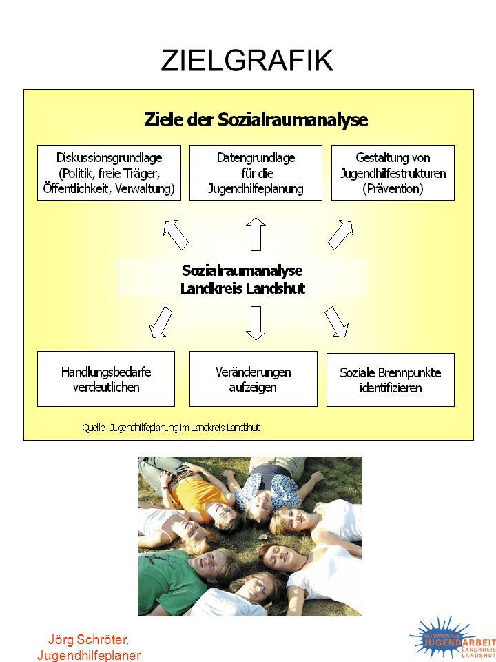 Jörg Schröter, Jugendhilfeplaner Die Sozialraumanalyse bietet, gerade auch im zeitlichen Vergleich der Ergebnisse, eine solide Grundlage zur zukunftsorientierten Steuerung der Jugendhilfe als dauerhafte Aufgabe der Jugendhilfeplanung.