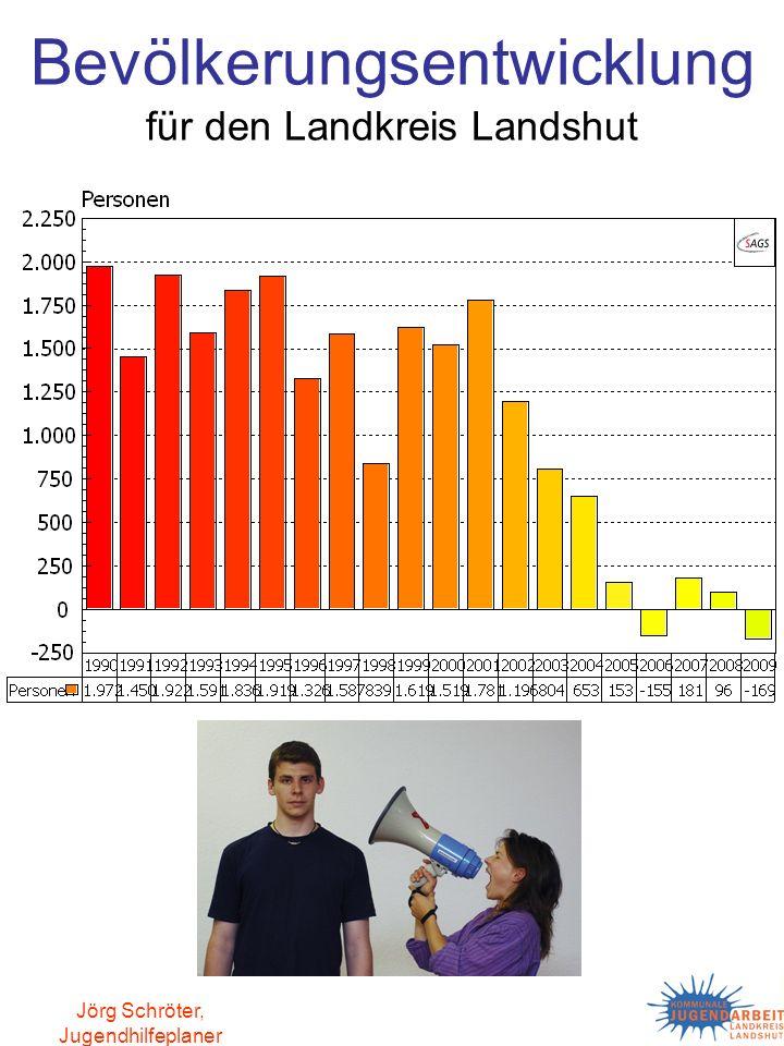 Jörg Schröter, Jugendhilfeplaner Entwicklung des Gesamtindex im Landkreis Landshut für die Sozialraumanalysen, Vergleich der absoluten Werte