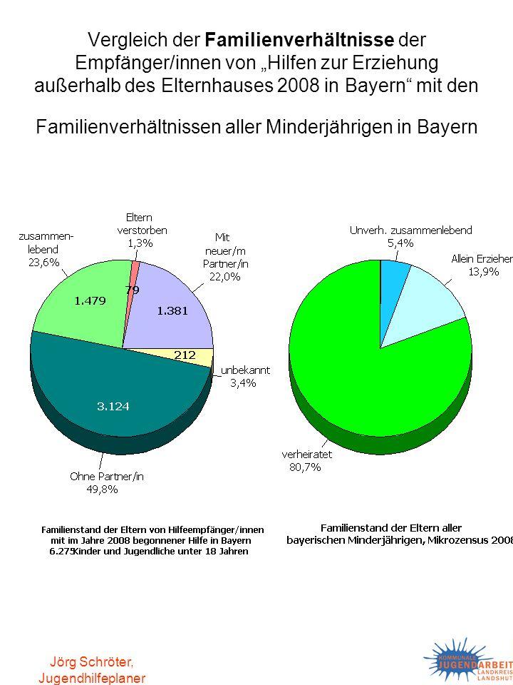 Jörg Schröter, Jugendhilfeplaner Vergleich der Familienverhältnisse der Empfänger/innen von Hilfen zur Erziehung außerhalb des Elternhauses 2008 in Ba