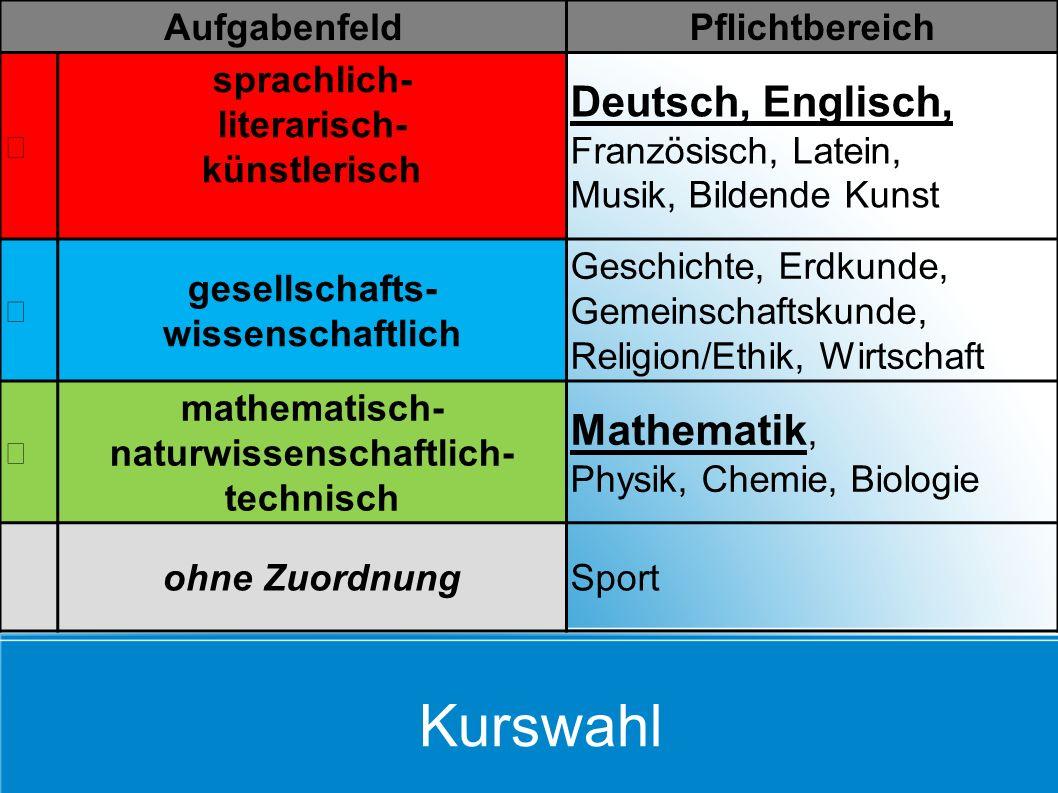 AufgabenfeldPflichtbereich sprachlich- literarisch- künstlerisch Deutsch, Englisch, Französisch, Latein, Musik, Bildende Kunst gesellschafts- wissensc